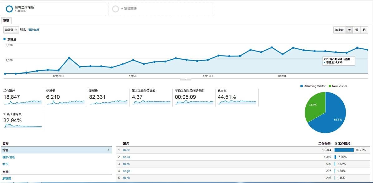 中文網站流量